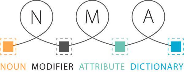MRO Master Data Cleansing Software