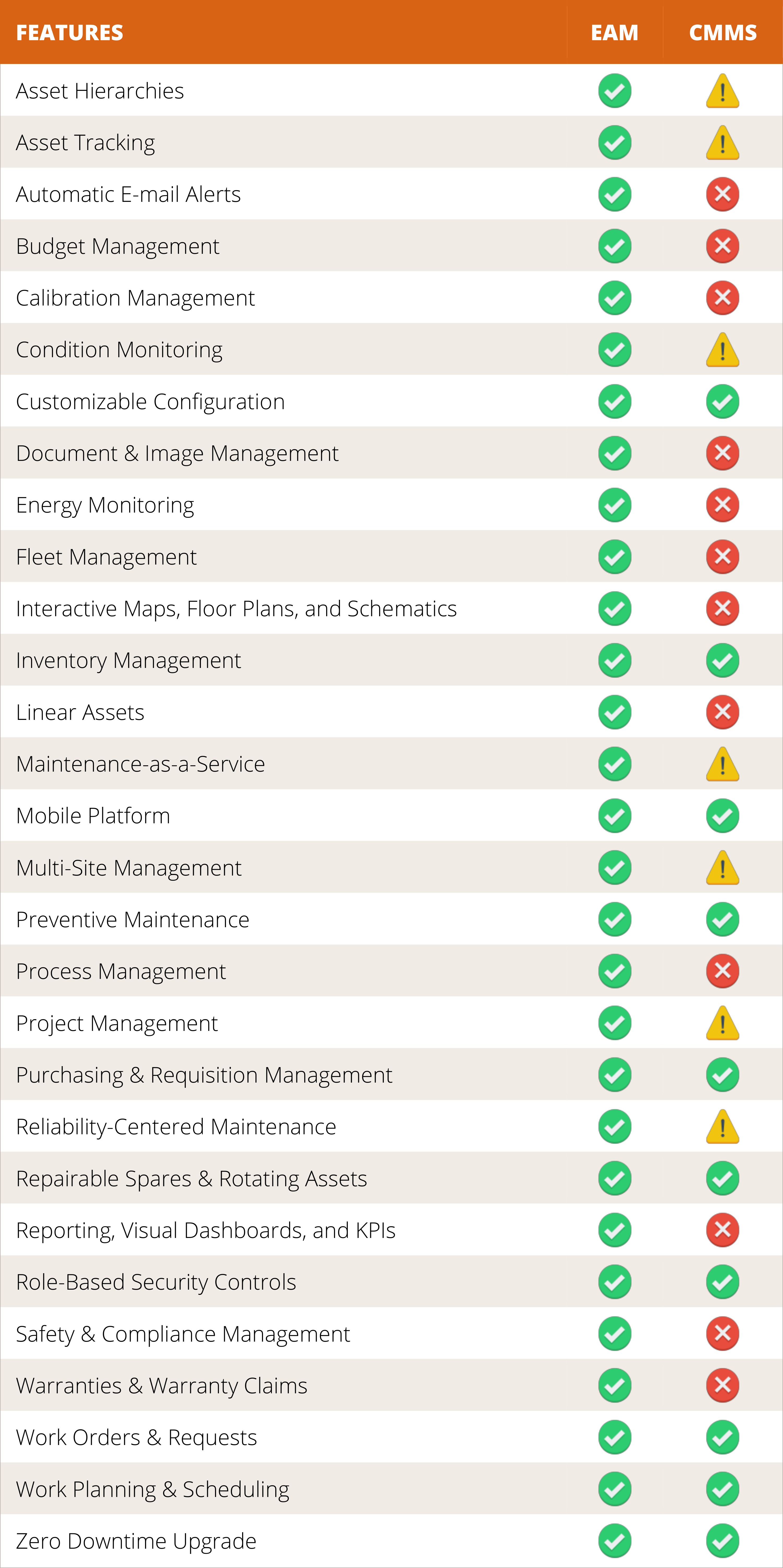 EAM and CMMS comparison chart2