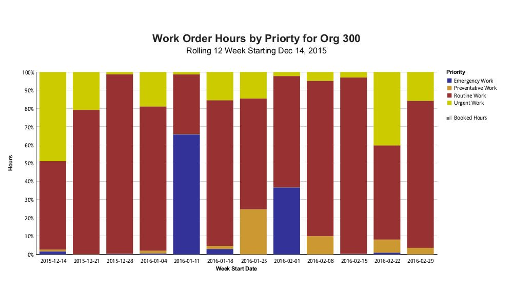 Work Order Hours