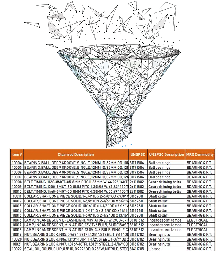 MRO data sample