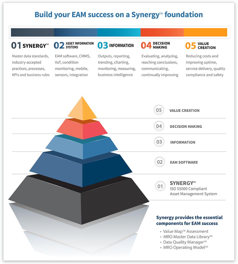 synergy_pyramid