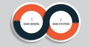 EAM Model
