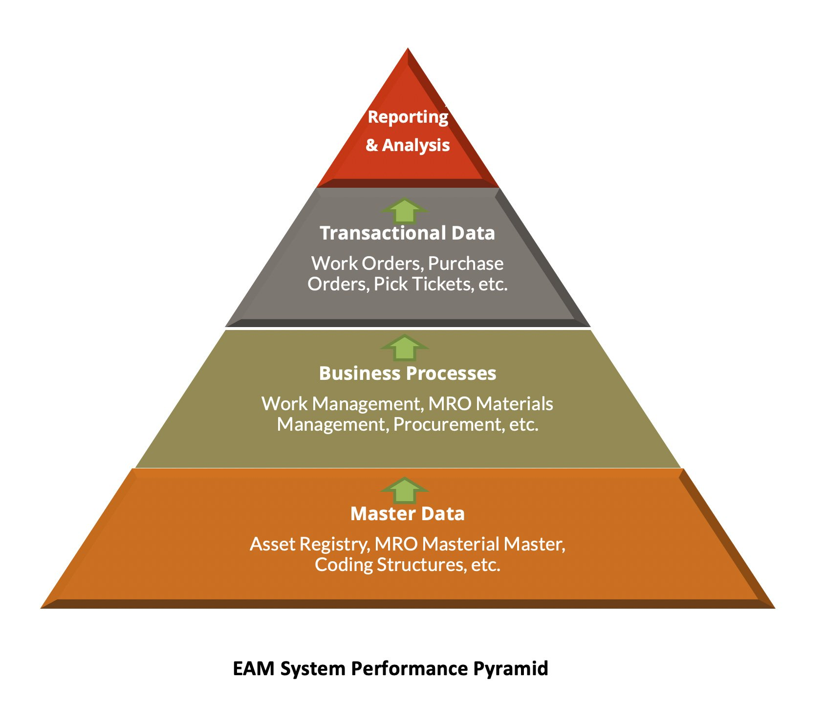 EAM System Performance Pyramid