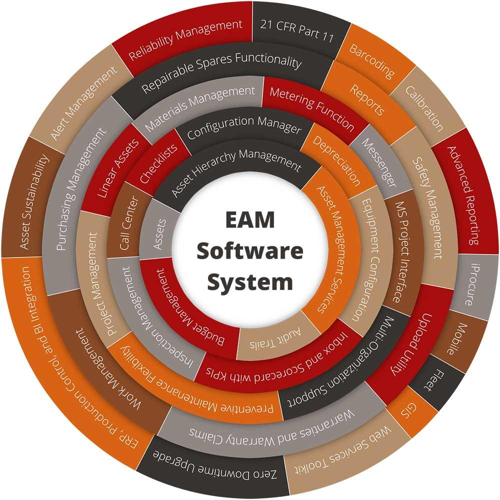 EAM Software