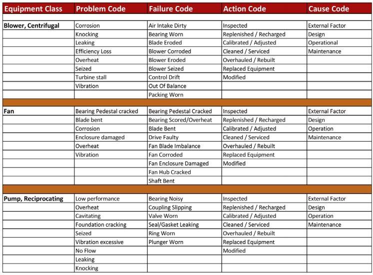 problem, failure, cause codes
